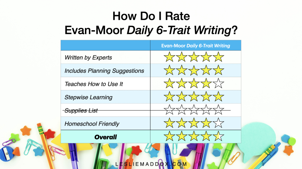 A table showing how I rate Daily 6-Trait Writing workbooks according to my own rating system. It gets an overall rating of 4.5 from me.
